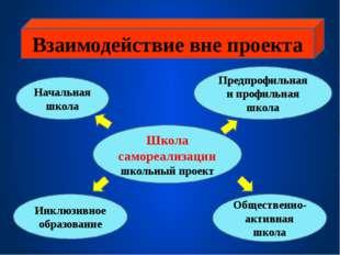 Взаимодействие вне проекта Школа самореализации школьный проект Начальная шк