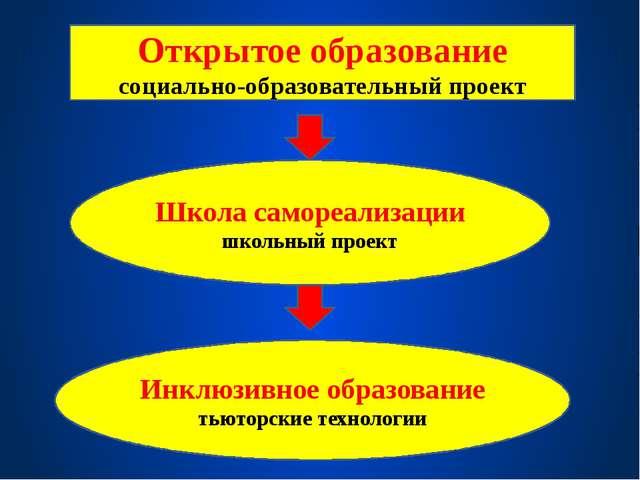 Школа самореализации школьный проект Инклюзивное образование тьюторские техн...