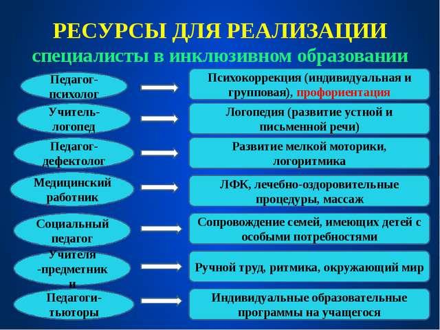 РЕСУРСЫ ДЛЯ РЕАЛИЗАЦИИ специалисты в инклюзивном образовании Педагог-психолог...