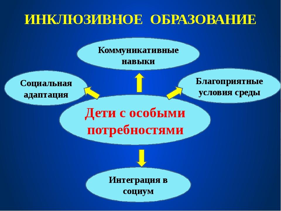 ИНКЛЮЗИВНОЕ ОБРАЗОВАНИЕ Социальная адаптация Благоприятные условия среды Комм...