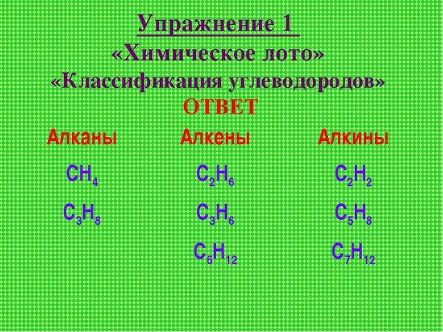 Упражнение 1 «Химическое лото» «Классификация углеводородов» ОТВЕТ Алканы СН4...