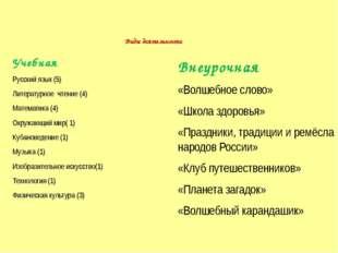 Виды деятельности Учебная Русский язык (5) Литературное чтение (4) Математик