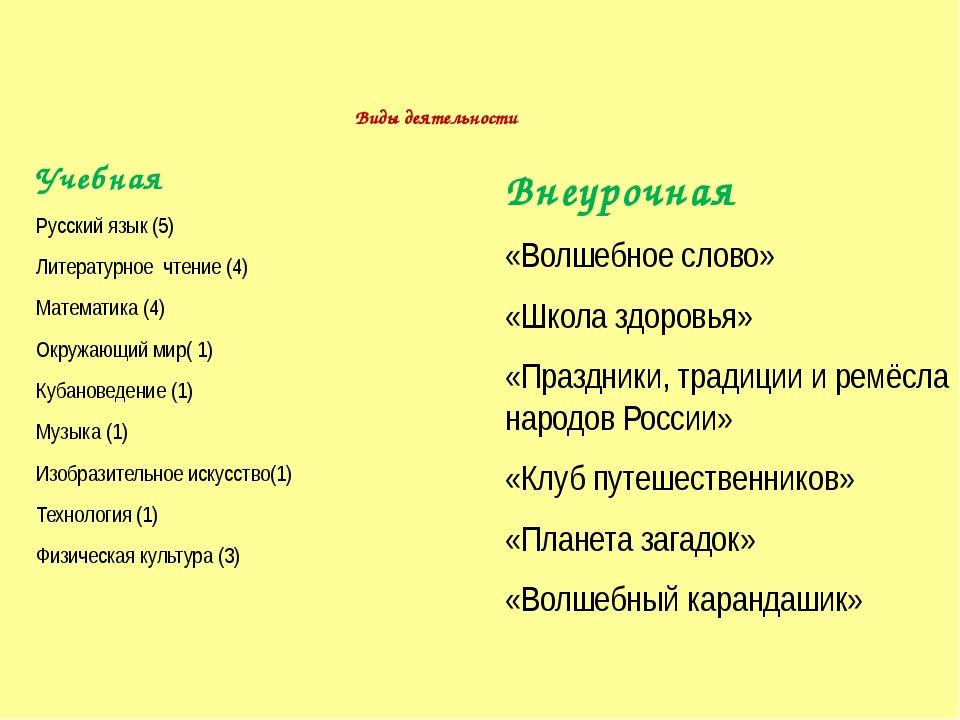 Виды деятельности Учебная Русский язык (5) Литературное чтение (4) Математик...