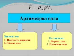 Архимедова сила Не зависит: Формы тела Плотности тела Зависит от: 1. Плотност