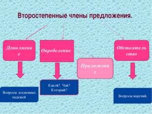 Дополнение Второстепенные члены предложения. Обстоятельство Определение Какой