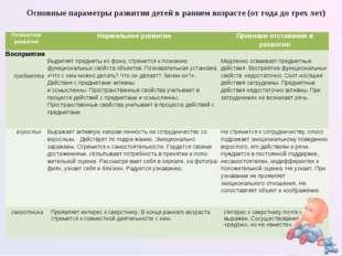 Основные параметры развития детей в раннем возрасте (от года до трех лет) Пок