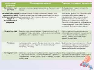 показатели развитияНормальное развитиеПризнаки отставания в развитии Ориент