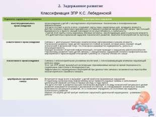 2. Задержанное развитие Классификация ЗПР К.С. Лебединской Варианты задержанн