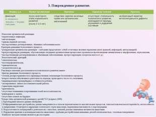 Этиология органической деменции: перенесенные инфекции; интоксикации; травмы