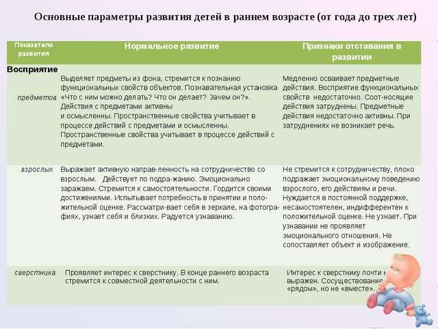 Основные параметры развития детей в раннем возрасте (от года до трех лет) Пок...