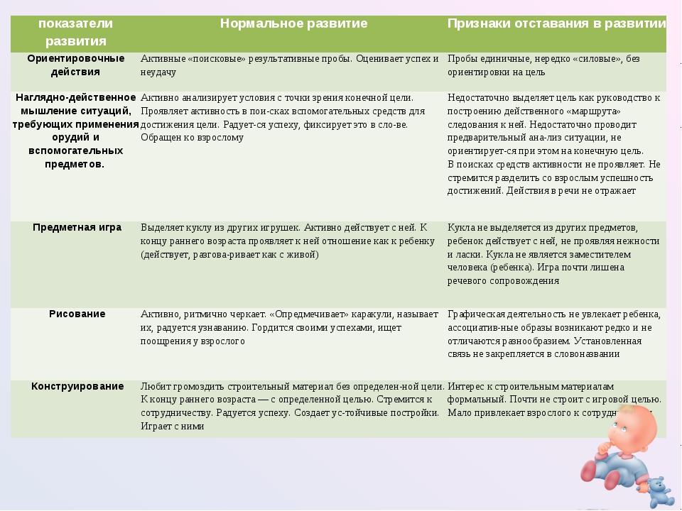 показатели развитияНормальное развитиеПризнаки отставания в развитии Ориент...