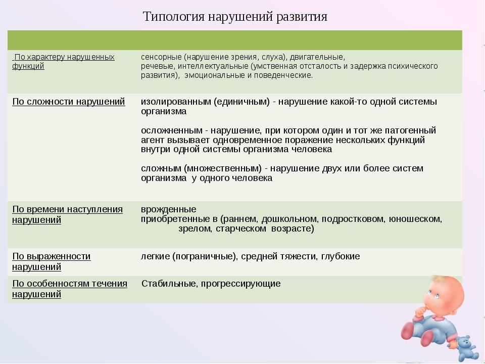 Типология нарушений развития  По характеру нарушенных функций сенсорные (на...