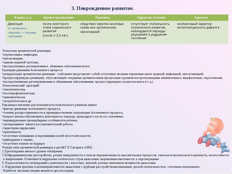 Этиология органической деменции: перенесенные инфекции; интоксикации; травмы...