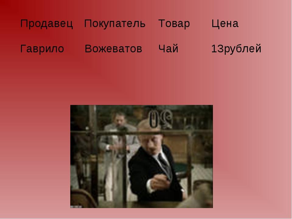 ПродавецПокупательТоварЦена Гаврило Вожеватов Чай 13рублей