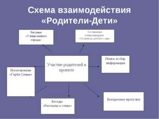 Схема взаимодействия «Родители-Дети» Изготовление «Герба Семьи» Беседы: «Расс