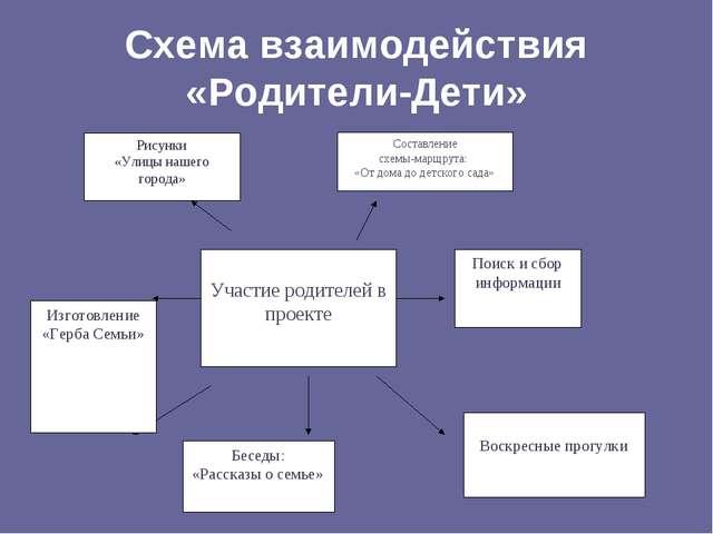 Схема взаимодействия «Родители-Дети» Изготовление «Герба Семьи» Беседы: «Расс...