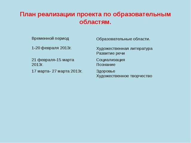 План реализации проекта по образовательным областям. Временной период 1-20фев...
