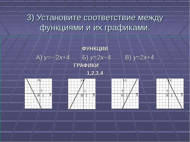 3) Установите соответствие между функциями и их графиками. ФУНКЦИИ А) y=−2x+...
