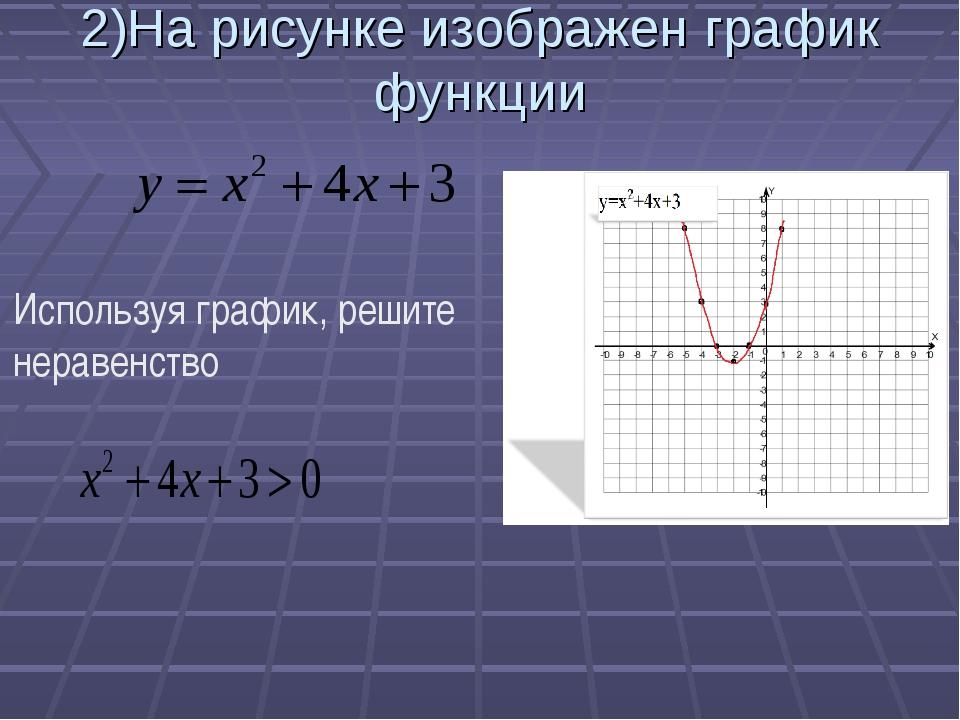 2)На рисунке изображен график функции Используя график, решите неравенство