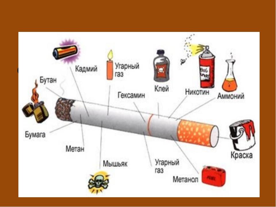 Табачный дым содержит в себе около 4 тысяч химических соединений. Из них 70 э...