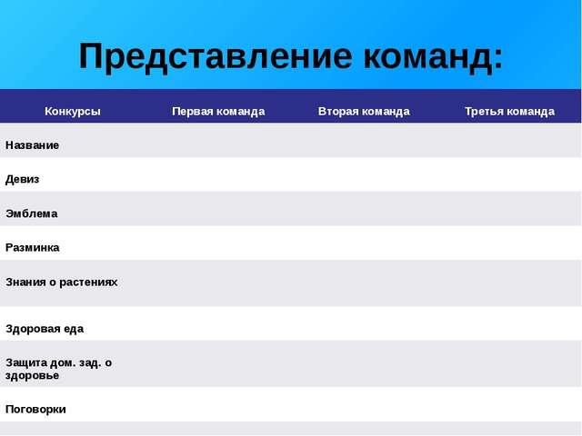 Представление команд: Конкурсы Первая команда Вторая команда Третья команд...