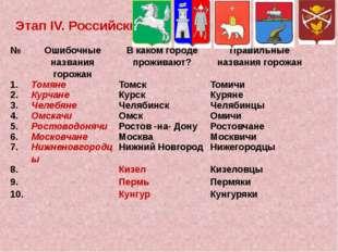 ЭтапIV.Российский № Ошибочные названия горожан В каком городе проживают? Прав