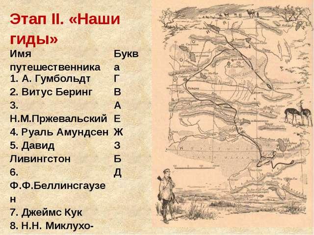 ЭтапII. «Наши гиды» Имя путешественника Буква 1. А. Гумбольдт 2.ВитусБеринг 3...