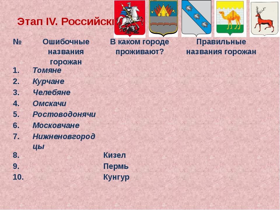 ЭтапIV. Российский № Ошибочные названия горожан В каком городе проживают? Пра...