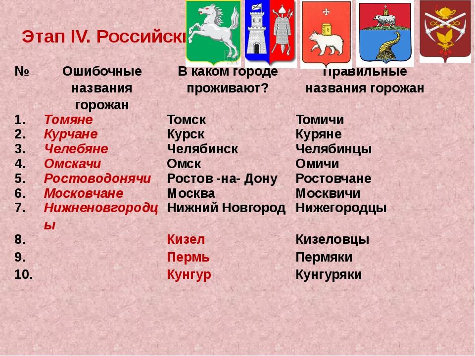 ЭтапIV.Российский № Ошибочные названия горожан В каком городе проживают? Прав...