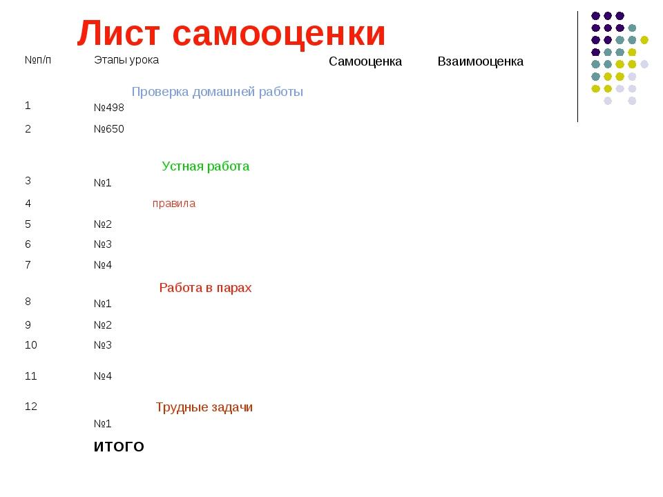 Лист самооценки №п/пЭтапы урокаСамооценкаВзаимооценка 1 Проверка домашней...