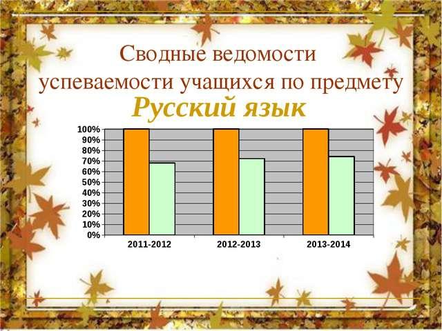 Результаты итоговой аттестации учащихся Результативность профессиональной де...