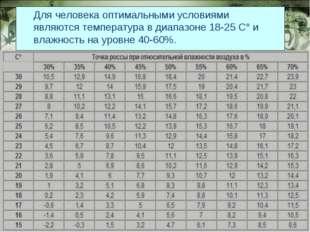 Для человека оптимальными условиями являются температура в диапазоне 18-25 C°