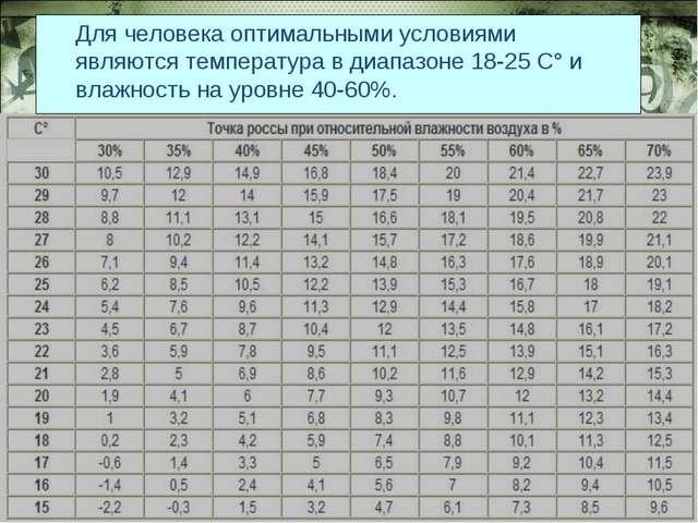 Для человека оптимальными условиями являются температура в диапазоне 18-25 C°...