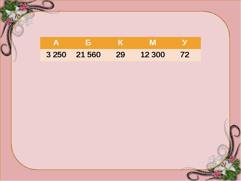 А Б К М У 3 250 21 560 29 12 300 72 2 156 Х 10 = 21 560 - Б 325 000 : 100= 3...