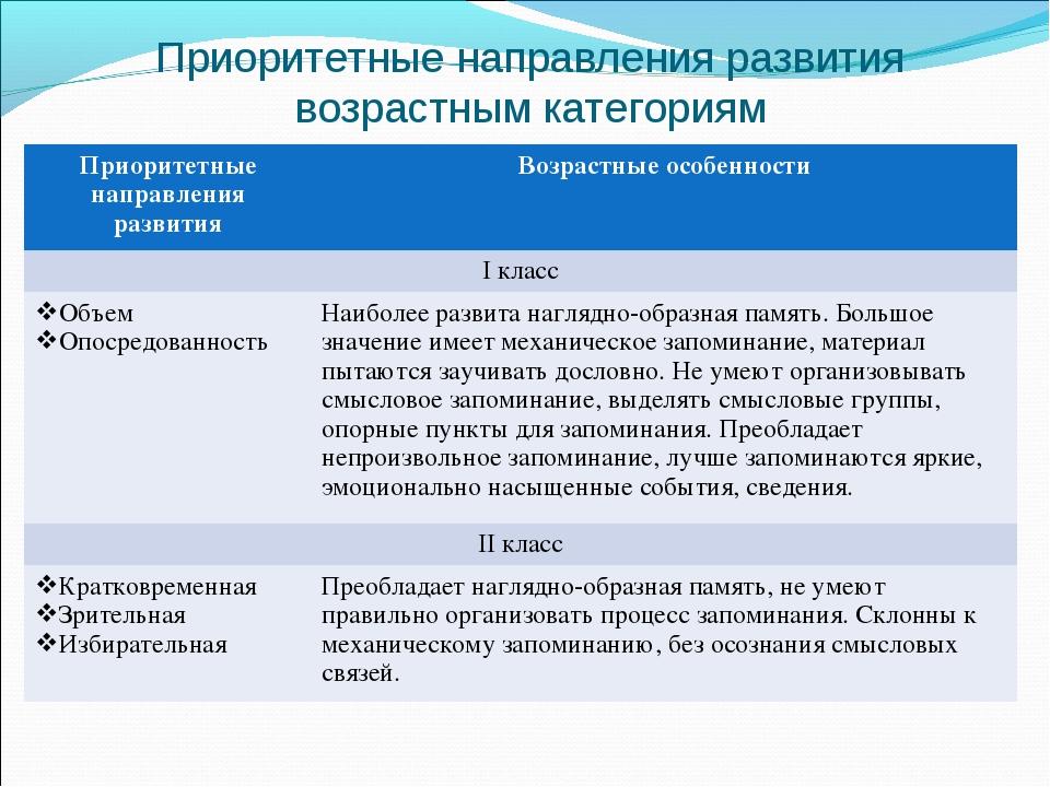 Приоритетные направления развития возрастным категориям Приоритетные направле...