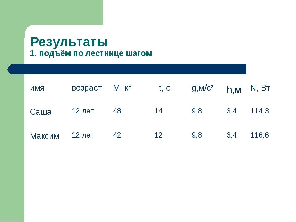 Результаты 1. подъём по лестнице шагом имявозрастМ, кг t, сg,м/с²h,мN,...
