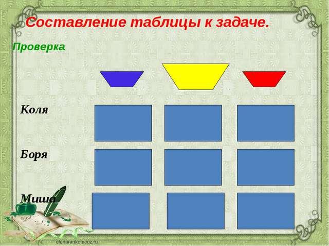 Составление таблицы к задаче. Проверка  Коля Боря Миша