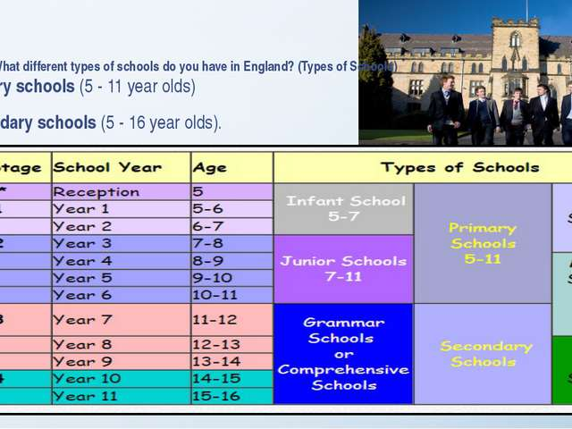 What different types of schools do you have in England? (Types of Schools) P...