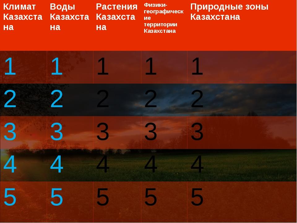 Воды Казахстана 1 Сколько больших и малых рек на территории Казахстана? Назад