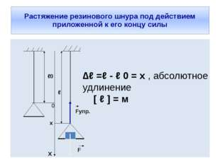 Растяжение резинового шнура под действием приложенной к его концу силы ℓ0 Fуп