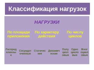 Классификация нагрузок НАГРУЗКИ По площади приложения По характеру действия П