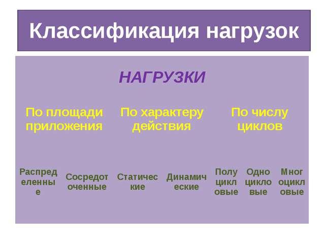Классификация нагрузок НАГРУЗКИ По площади приложения По характеру действия П...