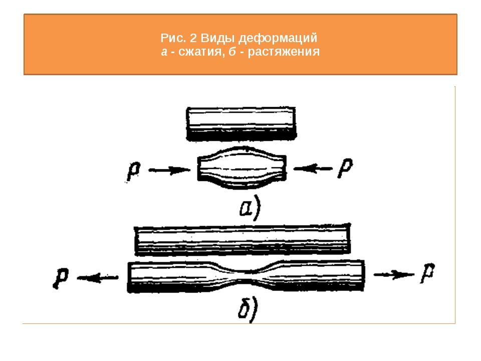 Рис. 2 Виды деформаций а - сжатия, б - растяжения