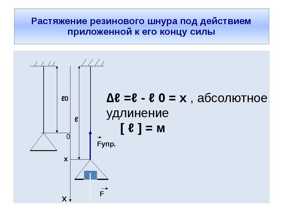 Растяжение резинового шнура под действием приложенной к его концу силы ℓ0 Fуп...