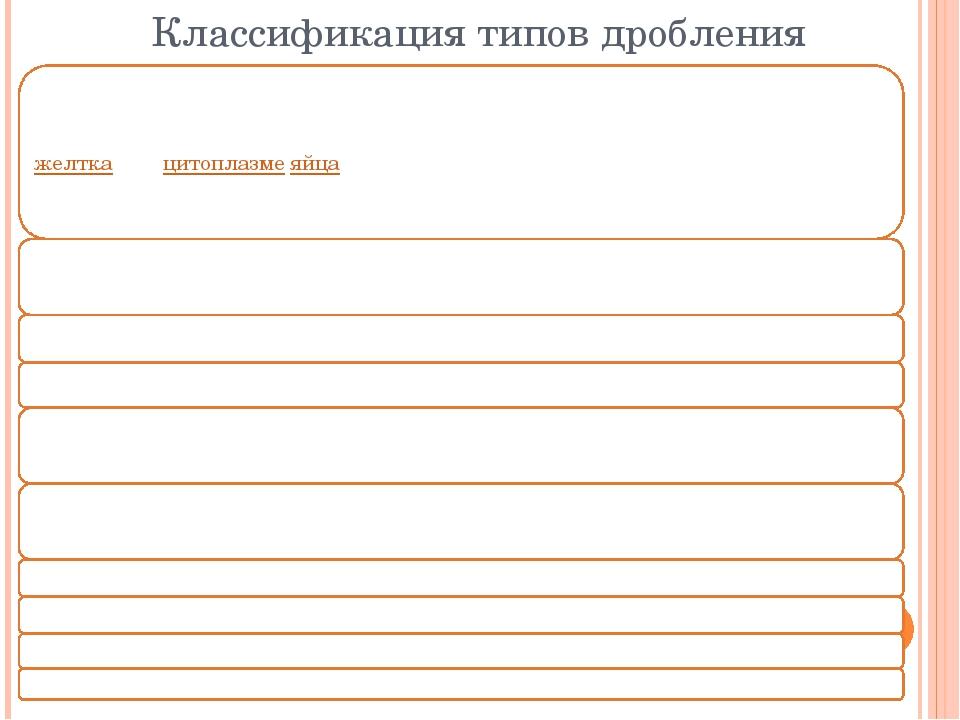 Классификация типов дробления
