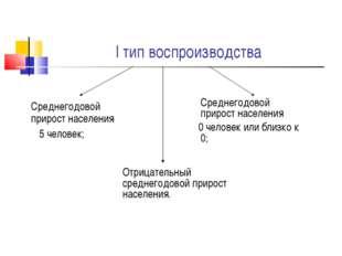 I тип воспроизводства Среднегодовой прирост населения 5 человек; Среднегодо