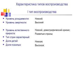 Характеристика типов воспроизводства I тип воспроизводства Уровень рождаемост