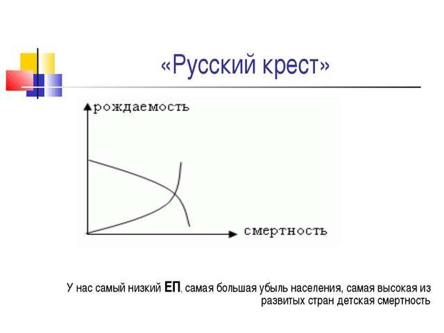 «Русский крест» У нас самый низкий ЕП, самая большая убыль населения, самая в...