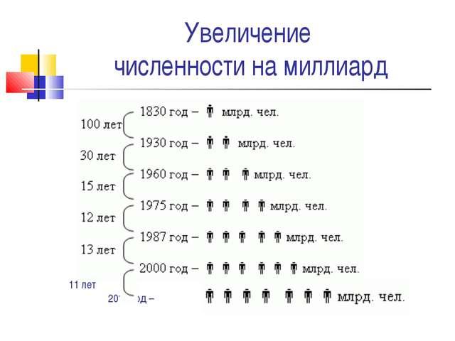 11 лет 2011 год – Увеличение численности на миллиард