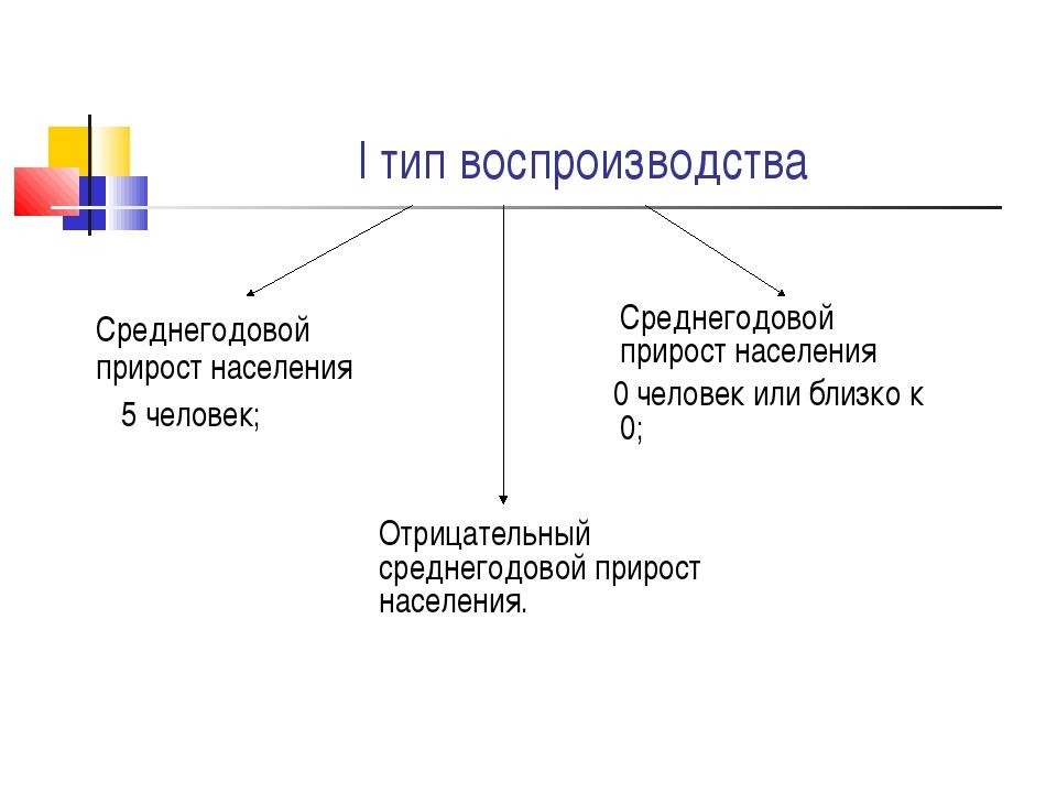I тип воспроизводства Среднегодовой прирост населения 5 человек; Среднегодо...